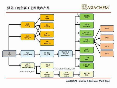 调整大小 煤化工产业链图201702.jpg